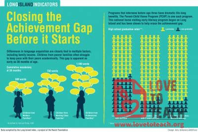 Close the Achievement Gap Before It Starts