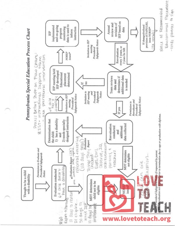 PA Special Education Process Chart