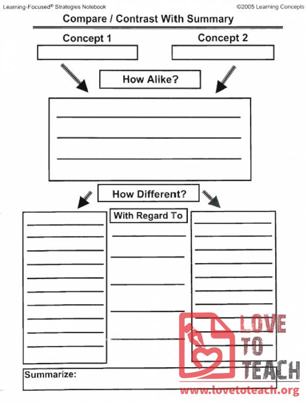 Compare And Contrast Worksheet Lovetoteach