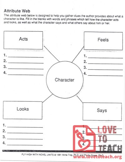 Character Attribute Web