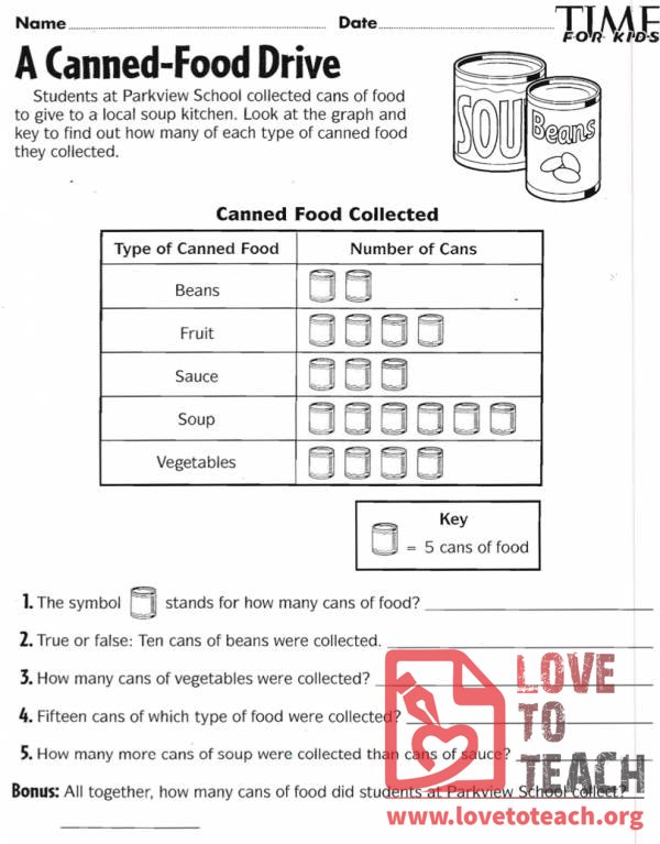 Canned-Food Drive Pictograph