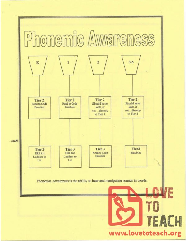Phonics and Phonemic Awareness