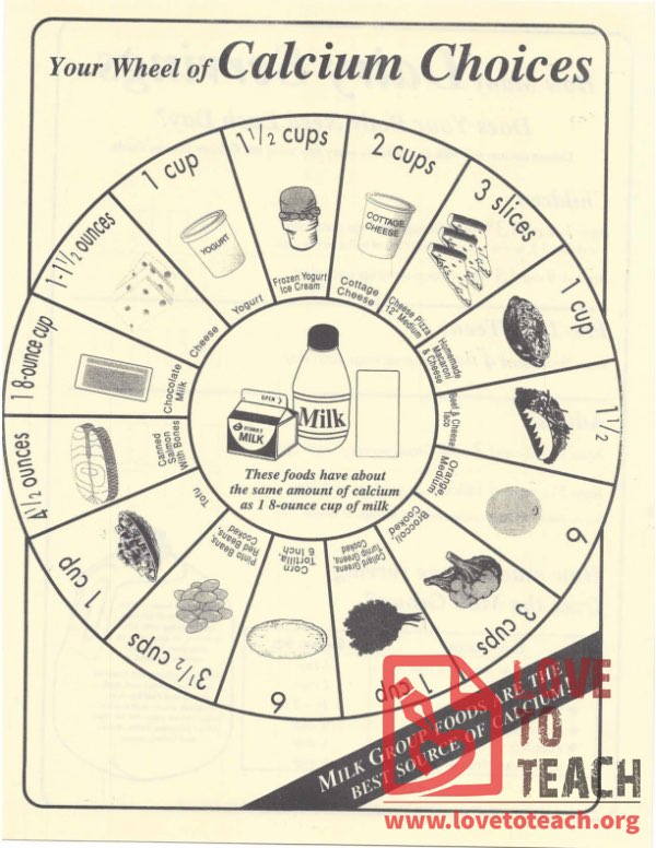 Your Wheel of Calcium Choices
